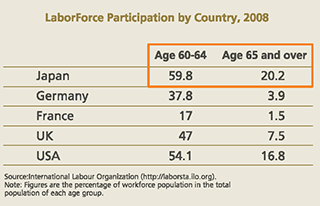 Laborforce participation by country