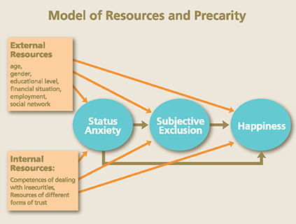 Model of resources and Precarity