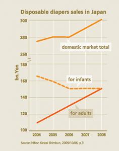 シルバーマーケット現象 ― 人口動態変化の時代におけるビジネスチャンスと企業責任
