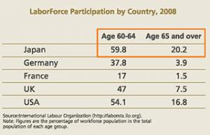 高齢者の就労と労働人口の高齢化を対応できる人材マネジメント