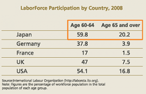 Employment of the Elderly, the Ageing Workforce and HRM