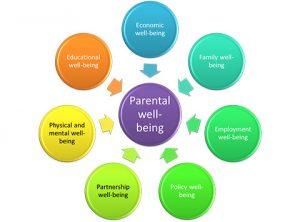 子育て期間の親のウェルビーイングに関する日独比較調査