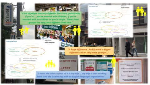 Mobile professionals and their families: The making of transnational spaces in Tokyo from a male perspective